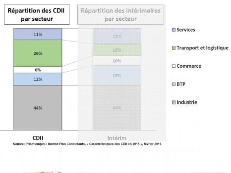 Répartition des CDI intérimaires par secteur
