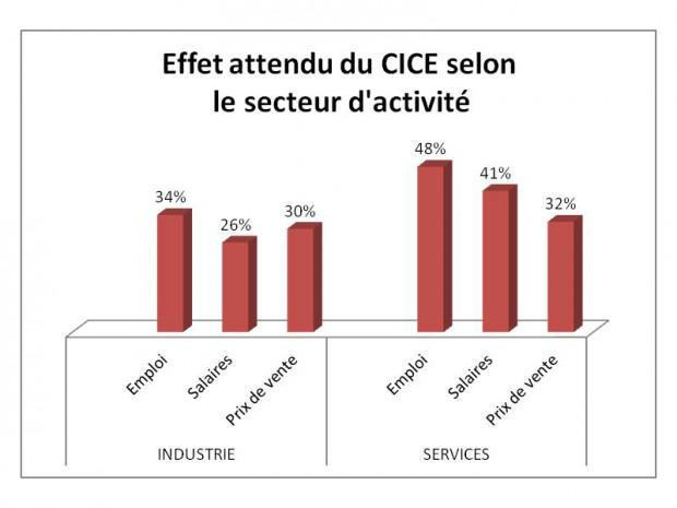 Cice - étude Insee sept 2014