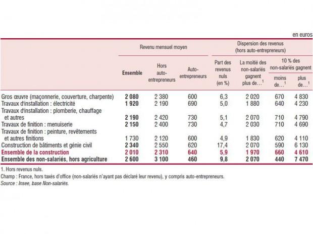 Revenus d'activité mensuels nets en 2011