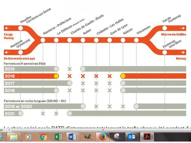 De 2015 à 2021 des travaux partiels durant l'été sur la ligne du RER A