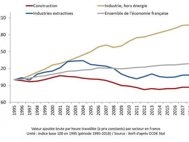 Les gains de productivité par secteurs