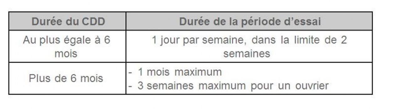 Cdd Pour Remplacement D Un Salarie Absent Attention A La