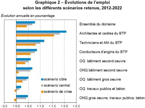 Evolutions de l\'emploi dans le BTP selon trois scénarios entre 2012-2022